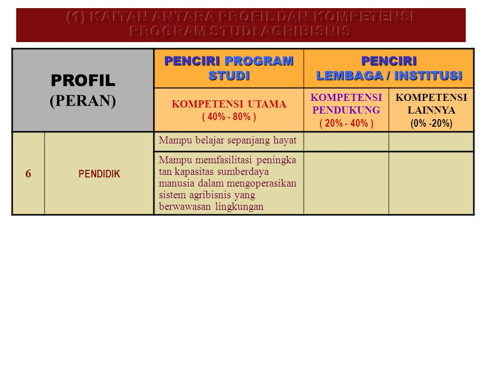 (1) KAITAN ANTARA PROFIL DAN KOMPETENSI PROGRAM STUDI AGRIBISNIS