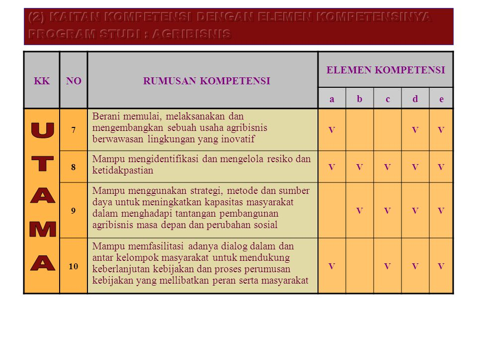 UTAMA (2) KAITAN KOMPETENSI DENGAN ELEMEN KOMPETENSINYA