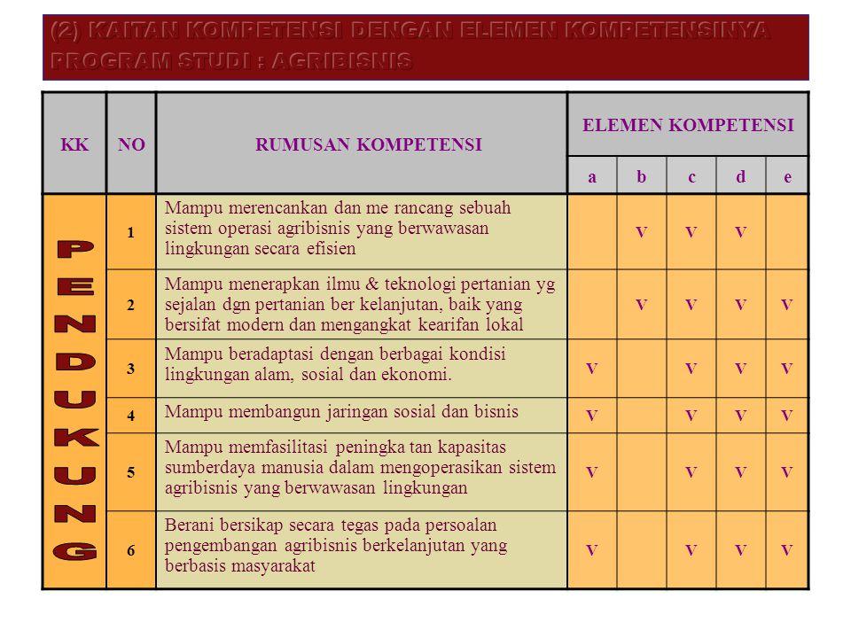 PENDUKUNG (2) KAITAN KOMPETENSI DENGAN ELEMEN KOMPETENSINYA
