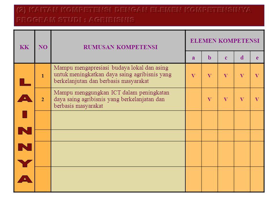 LAINNYA (2) KAITAN KOMPETENSI DENGAN ELEMEN KOMPETENSINYA