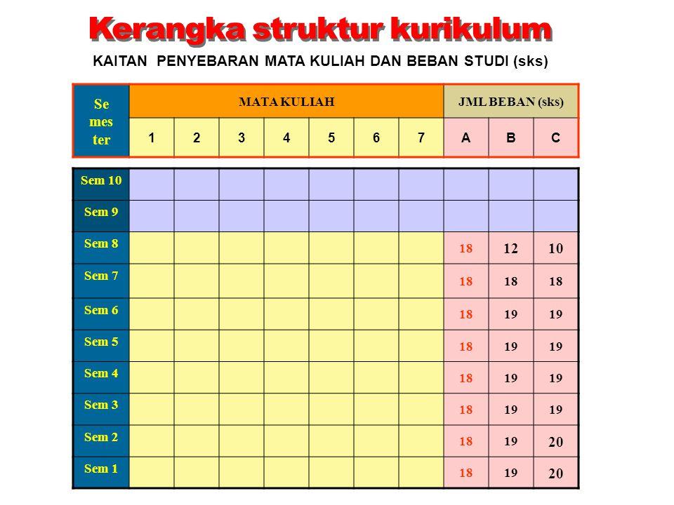 KAITAN PENYEBARAN MATA KULIAH DAN BEBAN STUDI (sks)