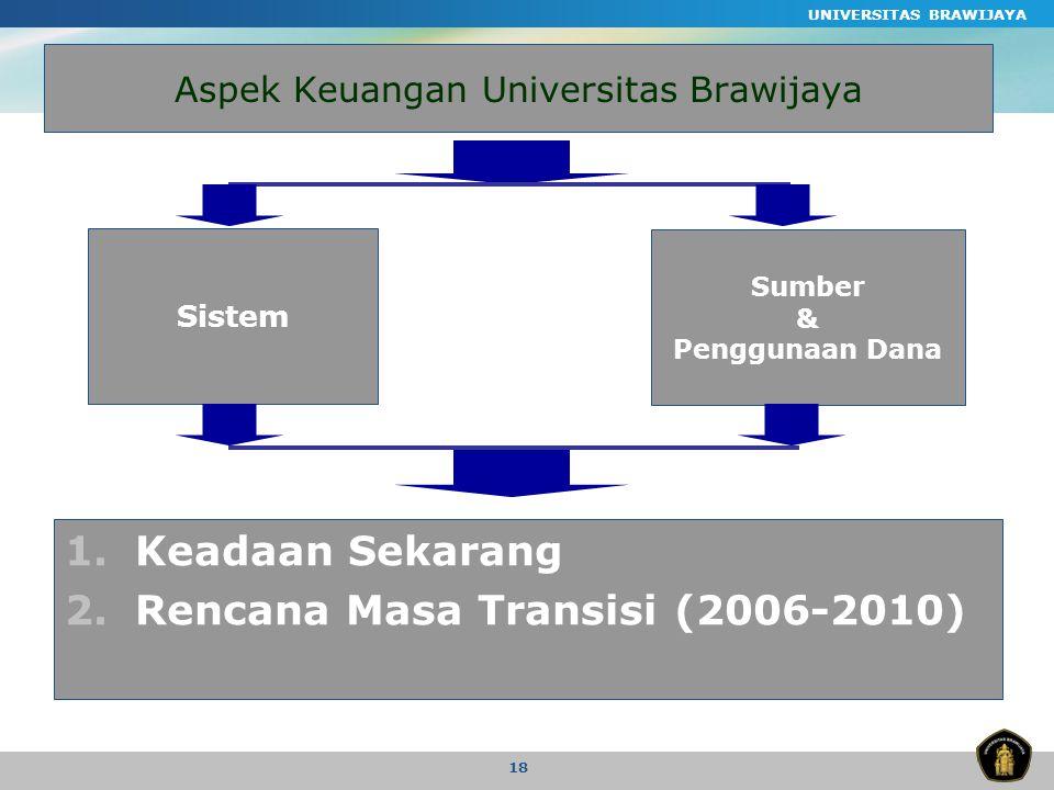 Aspek Keuangan Universitas Brawijaya