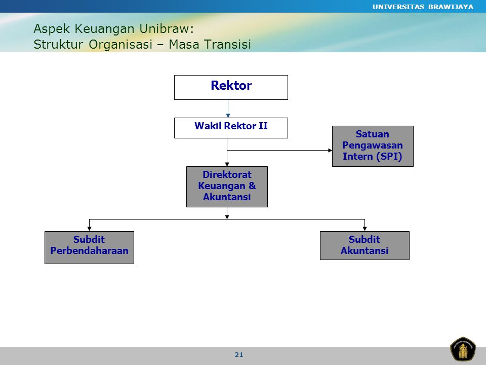 Aspek Keuangan Unibraw: Struktur Organisasi – Masa Transisi