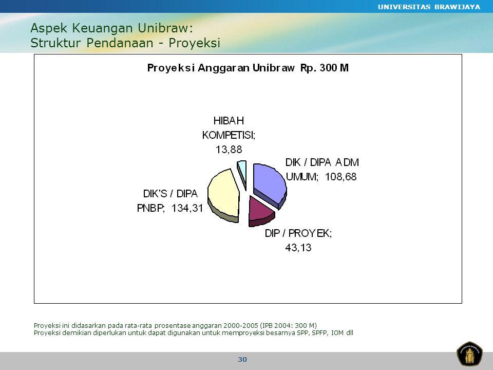 Aspek Keuangan Unibraw: Struktur Pendanaan - Proyeksi
