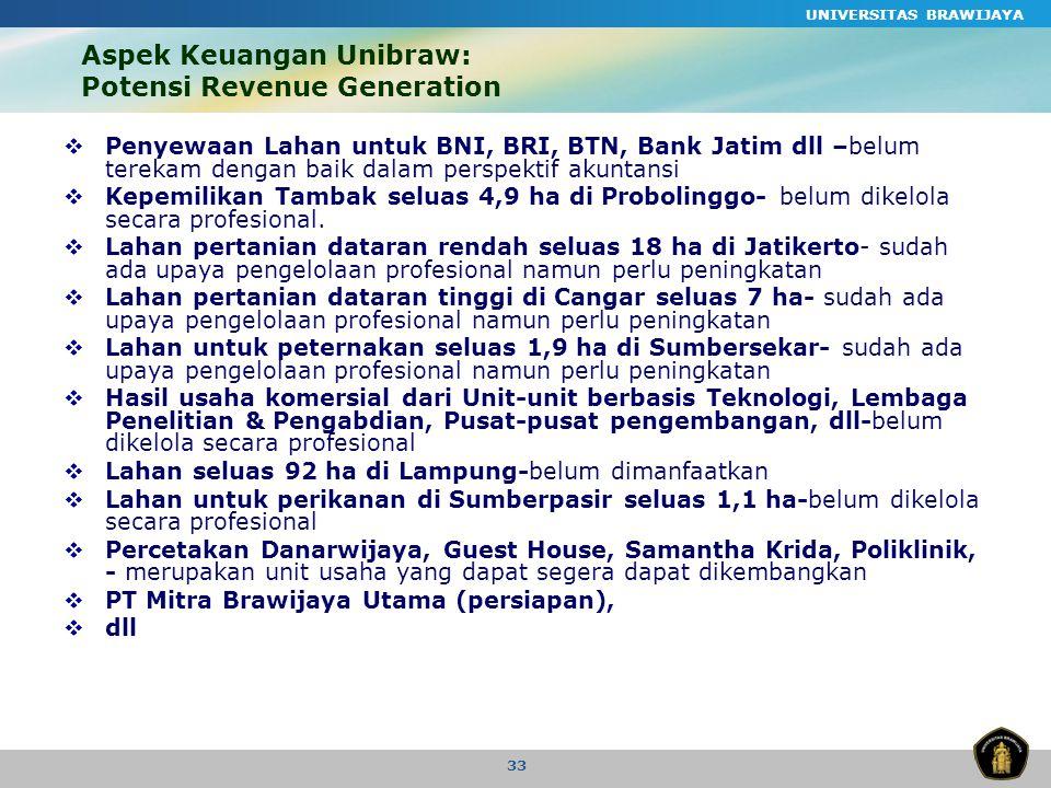 Aspek Keuangan Unibraw: Potensi Revenue Generation