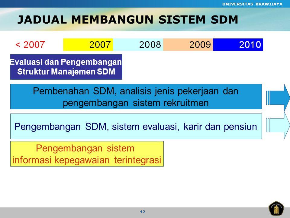 JADUAL MEMBANGUN SISTEM SDM