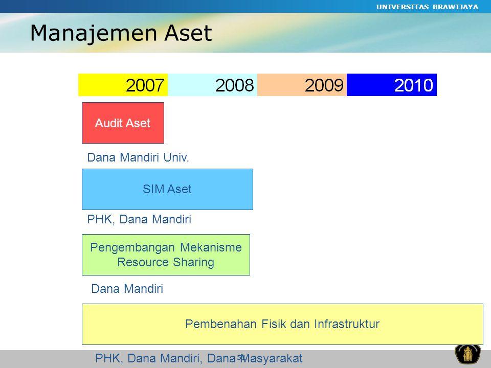 Manajemen Aset Audit Aset Dana Mandiri Univ. SIM Aset