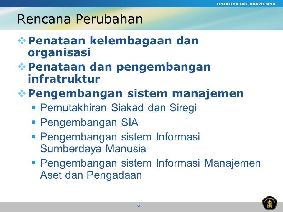 Rencana Perubahan Penataan kelembagaan dan organisasi