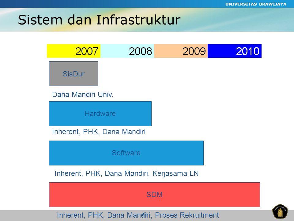 Sistem dan Infrastruktur