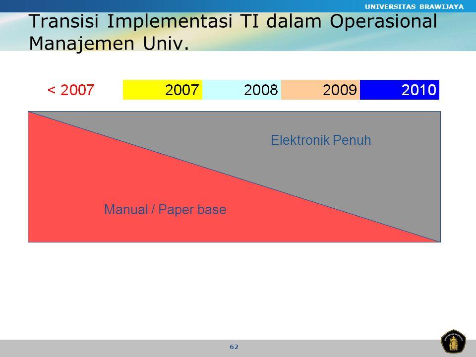 Transisi Implementasi TI dalam Operasional Manajemen Univ.