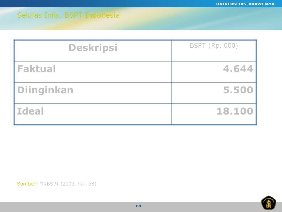Sekilas Info: BSPT Indonesia