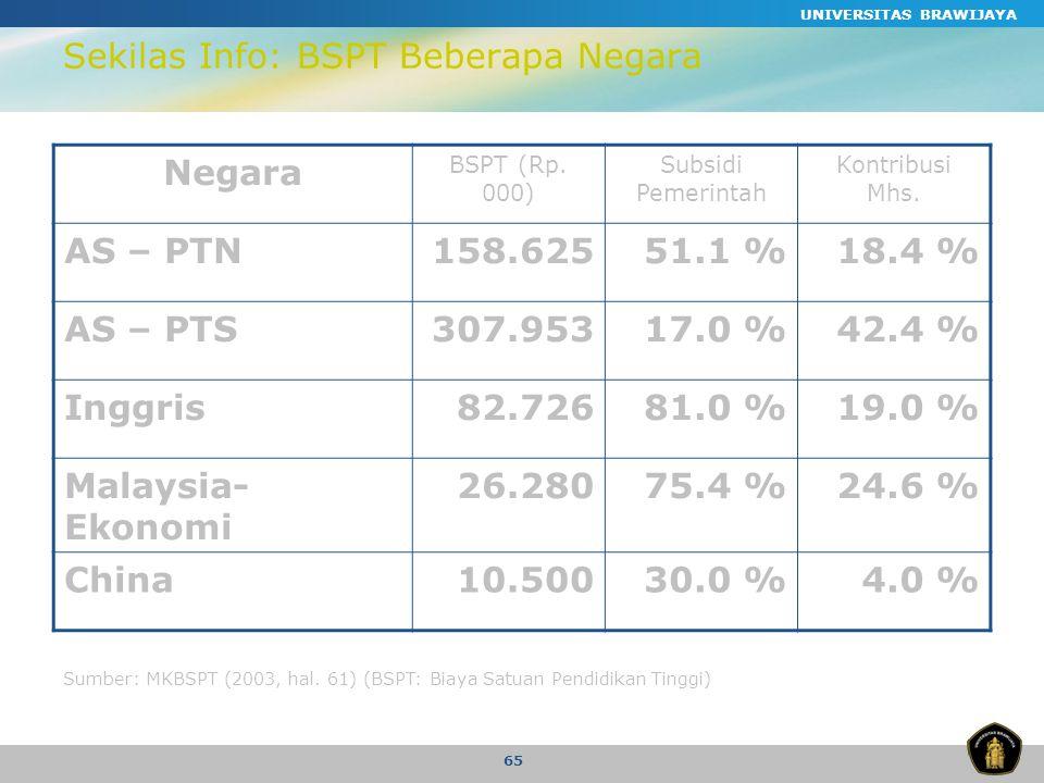 Sekilas Info: BSPT Beberapa Negara