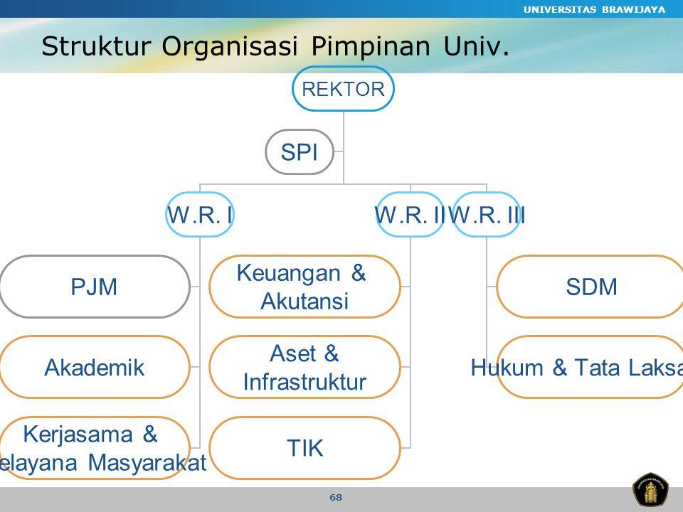 Struktur Organisasi Pimpinan Univ.