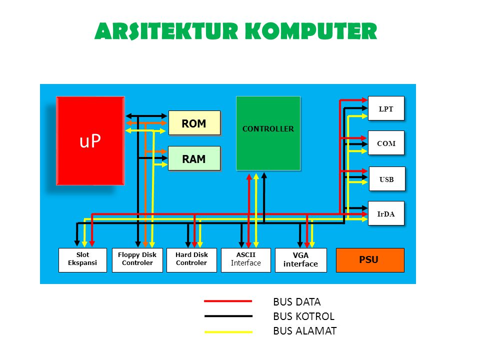 ARSITEKTUR KOMPUTER uP BUS DATA BUS KOTROL BUS ALAMAT ROM RAM PSU LPT
