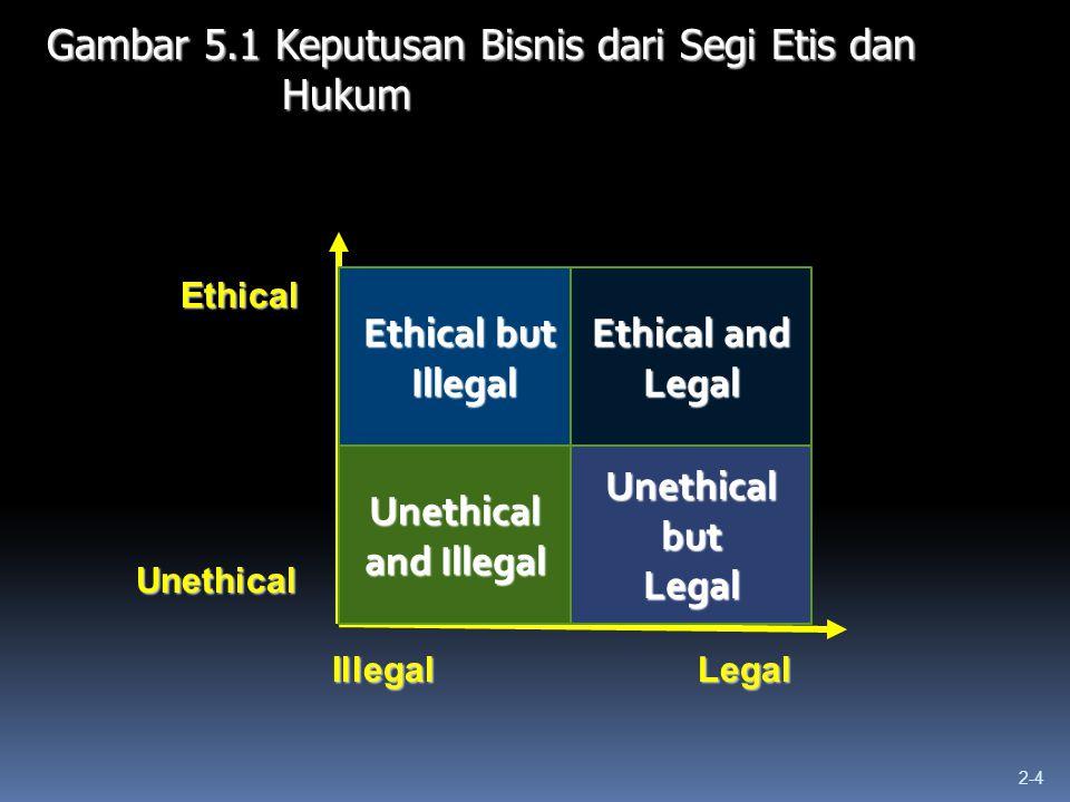 Gambar 5.1 Keputusan Bisnis dari Segi Etis dan Hukum