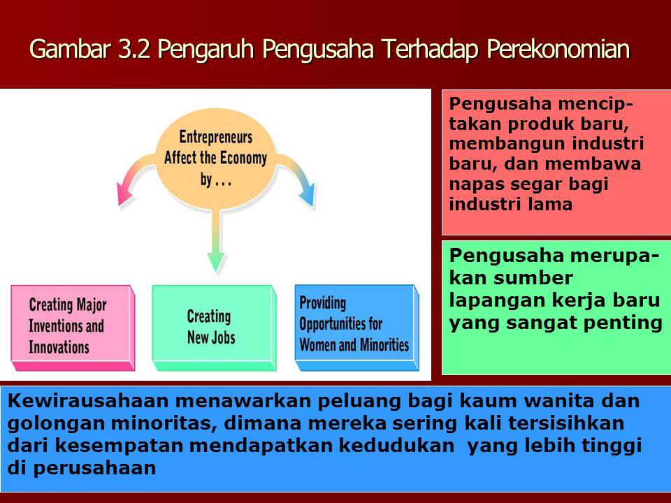 Gambar 3.2 Pengaruh Pengusaha Terhadap Perekonomian