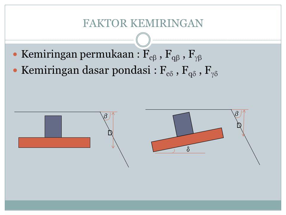 Kemiringan dasar pondasi : Fc , Fq , F