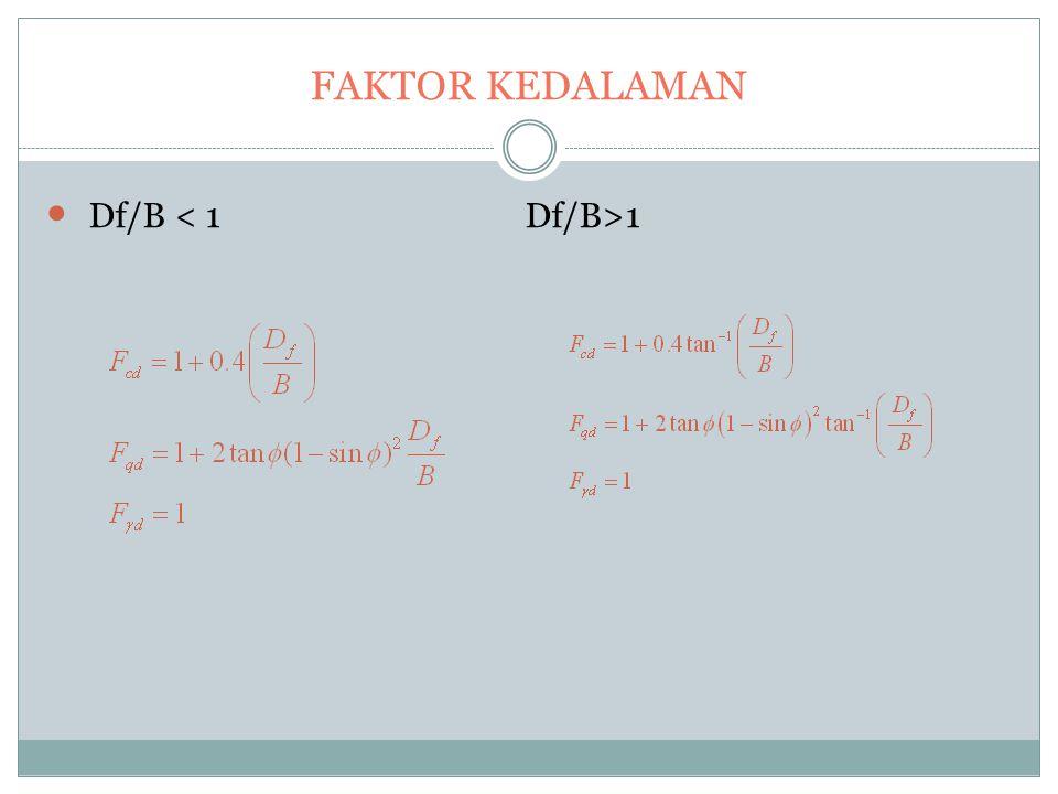 FAKTOR KEDALAMAN Df/B < 1 Df/B>1