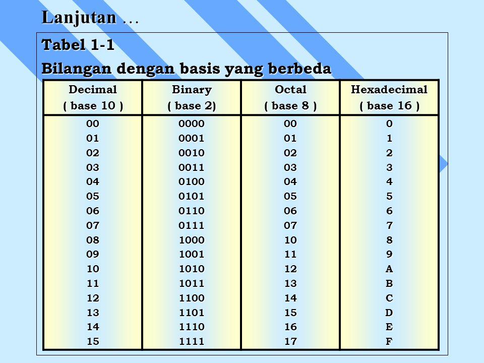 Lanjutan … Tabel 1-1 Bilangan dengan basis yang berbeda Decimal