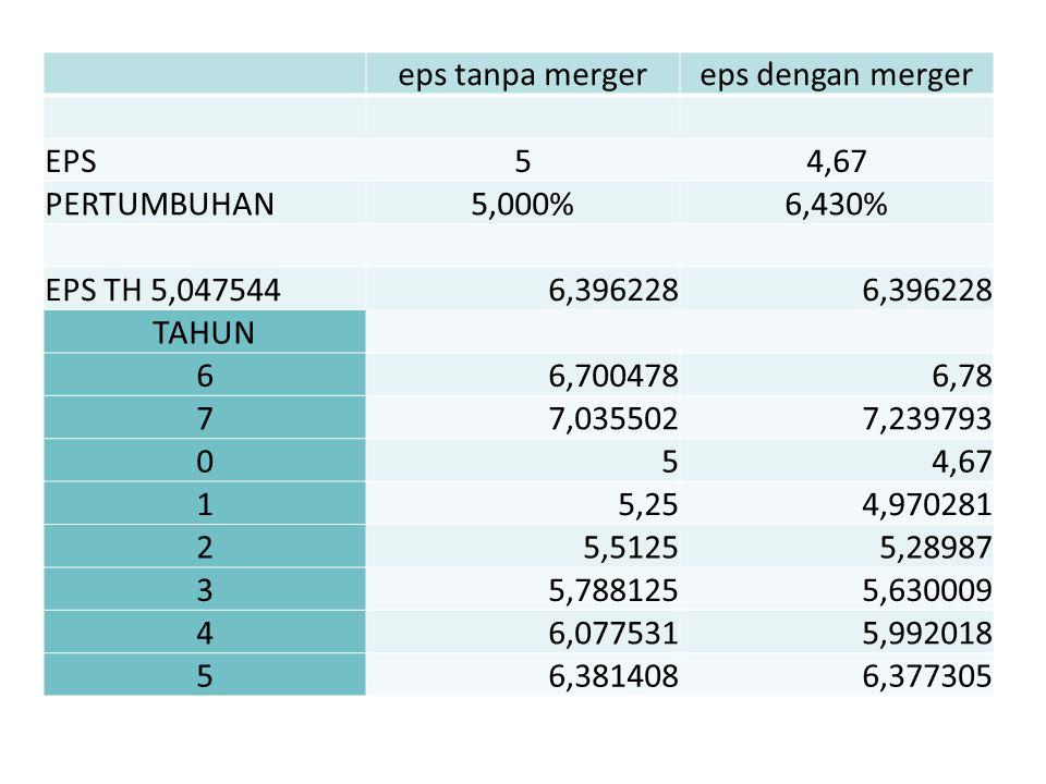 eps tanpa merger eps dengan merger. EPS. 5. 4,67. PERTUMBUHAN. 5,000% 6,430% EPS TH 5,047544.