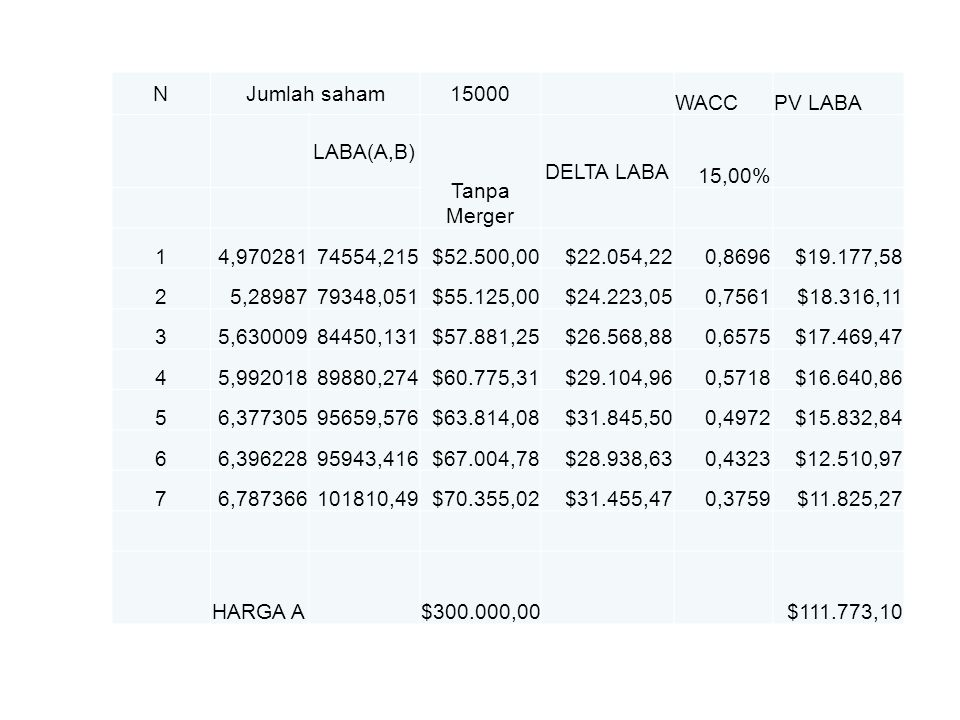 N Jumlah saham. 15000. WACC. PV LABA. LABA(A,B) Tanpa Merger. DELTA LABA. 15,00% 1. 4,970281.