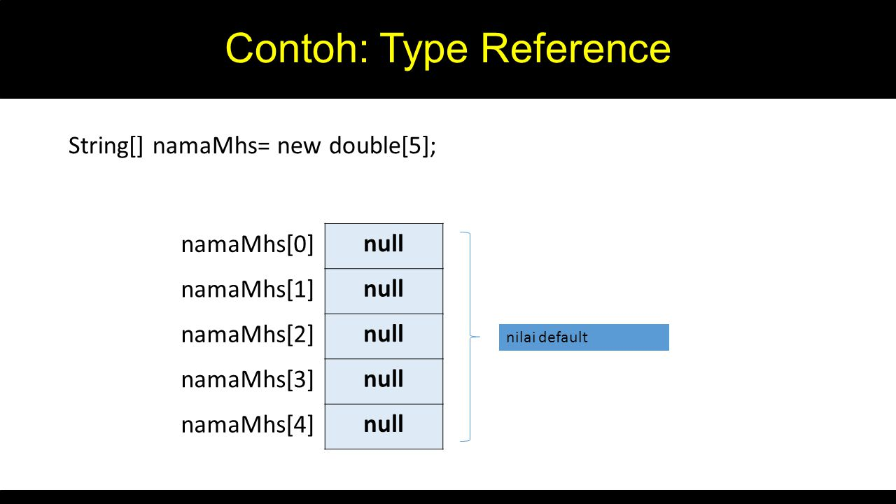 Contoh: Type Reference