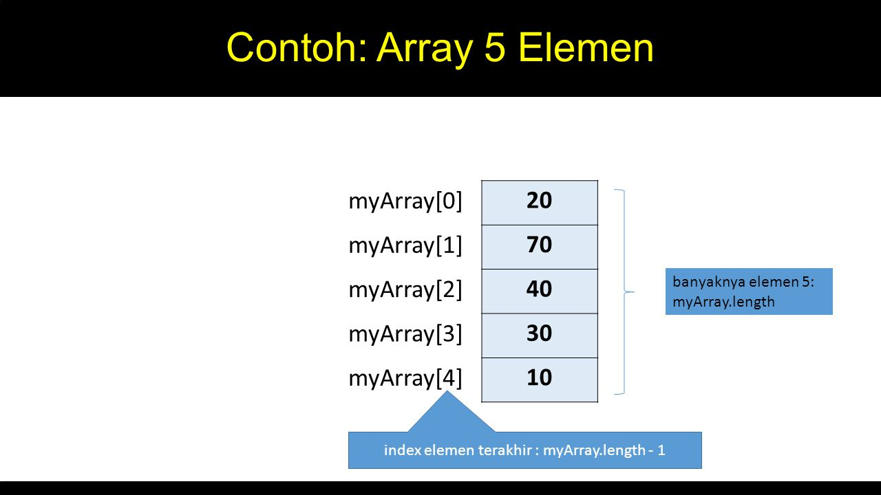 index elemen terakhir : myArray.length - 1