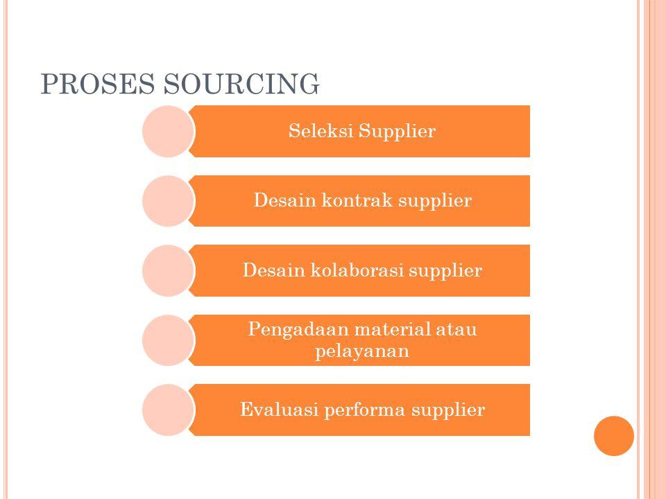 PROSES SOURCING Seleksi Supplier Desain kontrak supplier