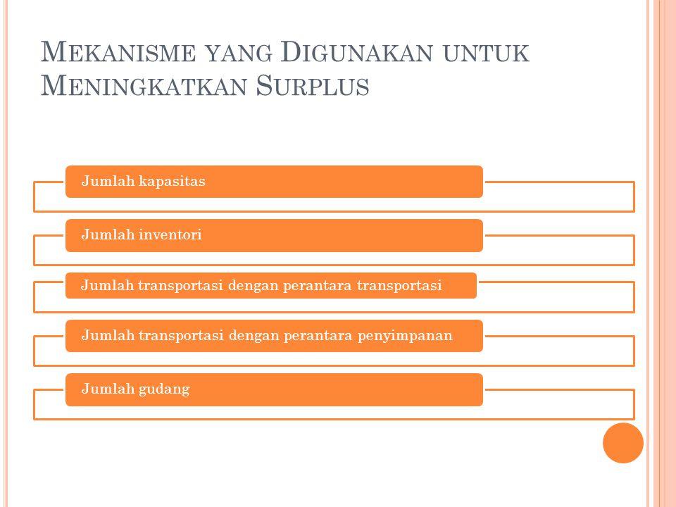 Mekanisme yang Digunakan untuk Meningkatkan Surplus