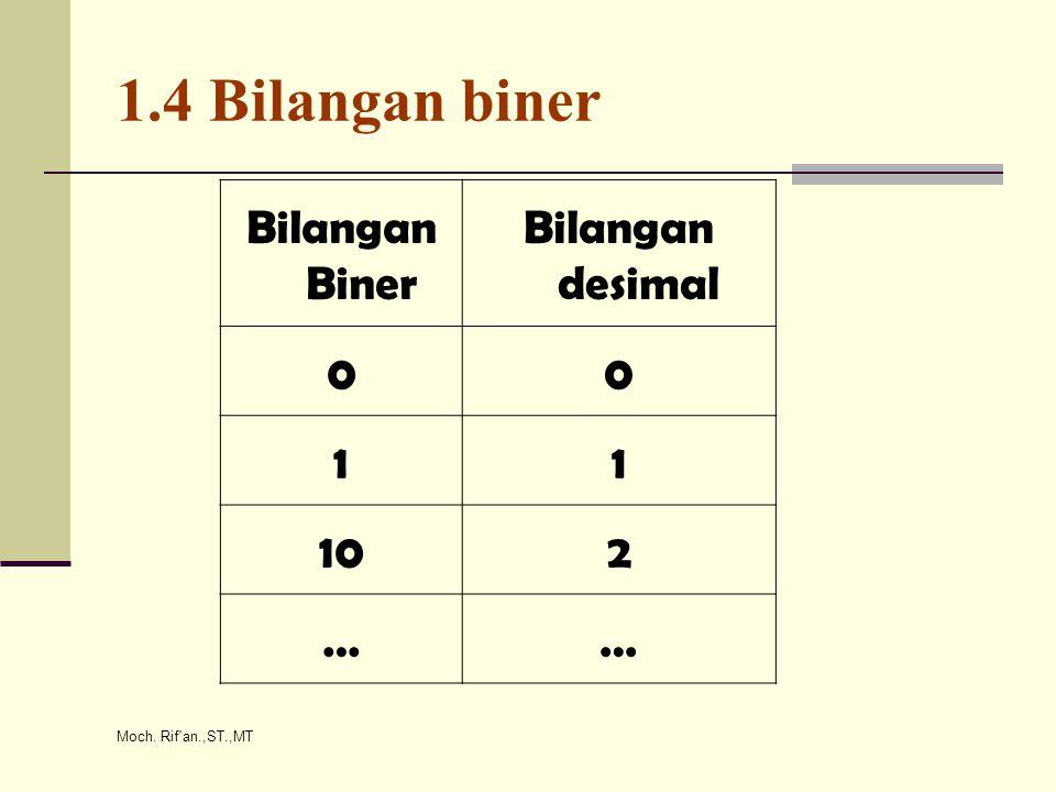 1.4 Bilangan biner Bilangan Biner Bilangan desimal 1 10 2 …