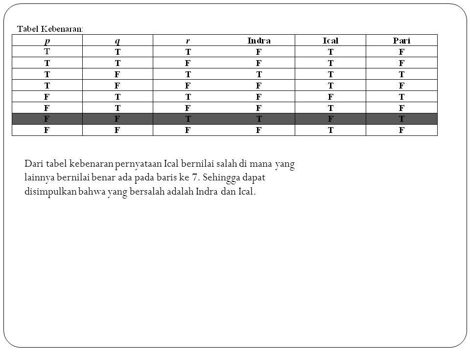 Dari tabel kebenaran pernyataan Ical bernilai salah di mana yang