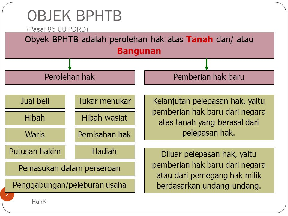 OBJEK BPHTB (Pasal 85 UU PDRD)