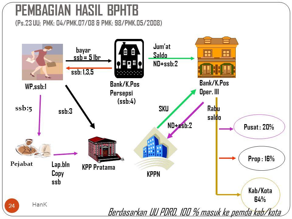 PEMBAGIAN HASIL BPHTB (Ps. 23 UU; PMK: 04/PMK. 07/08 & PMK: 98/PMK