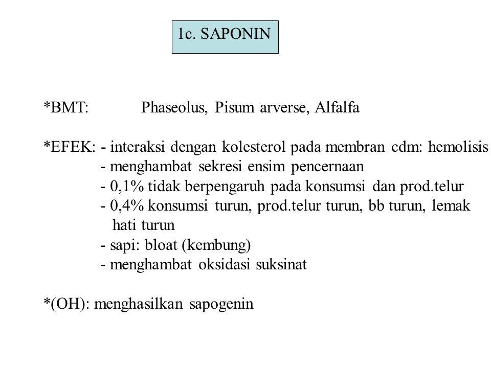 1c. SAPONIN *BMT: Phaseolus, Pisum arverse, Alfalfa. *EFEK: - interaksi dengan kolesterol pada membran cdm: hemolisis.