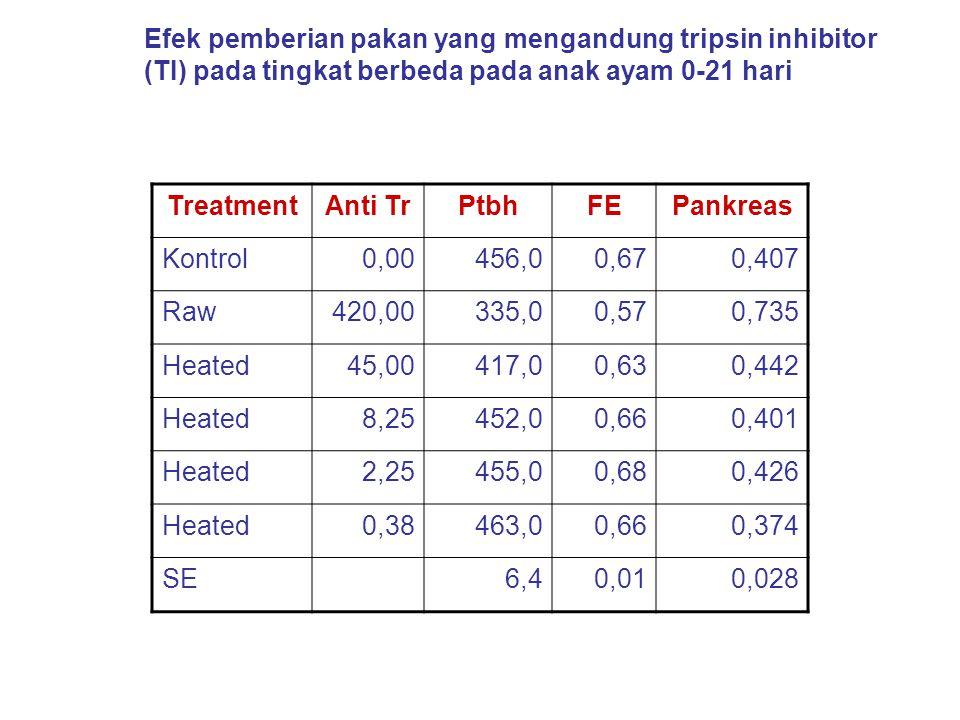 Efek pemberian pakan yang mengandung tripsin inhibitor