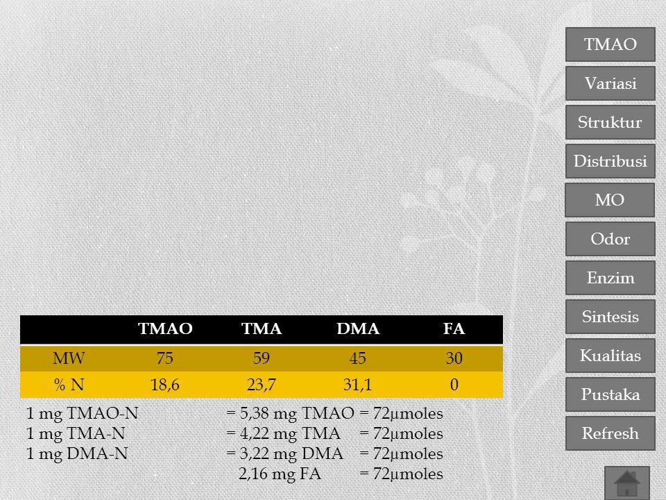 TMAO TMA. DMA. FA. MW. 75. 59. 45. 30. % N. 18,6. 23,7. 31,1. 1 mg TMAO-N = 5,38 mg TMAO = 72µmoles.