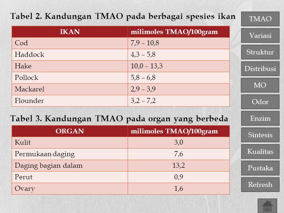 Tabel 2. Kandungan TMAO pada berbagai spesies ikan Tabel 3