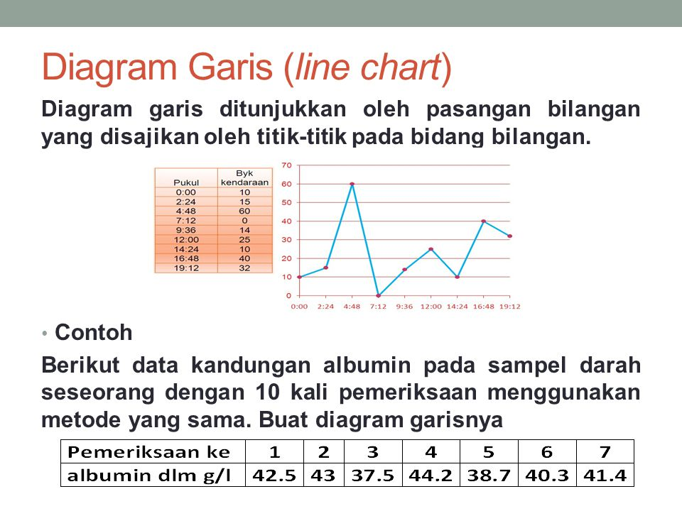 Diagram Garis (line chart)