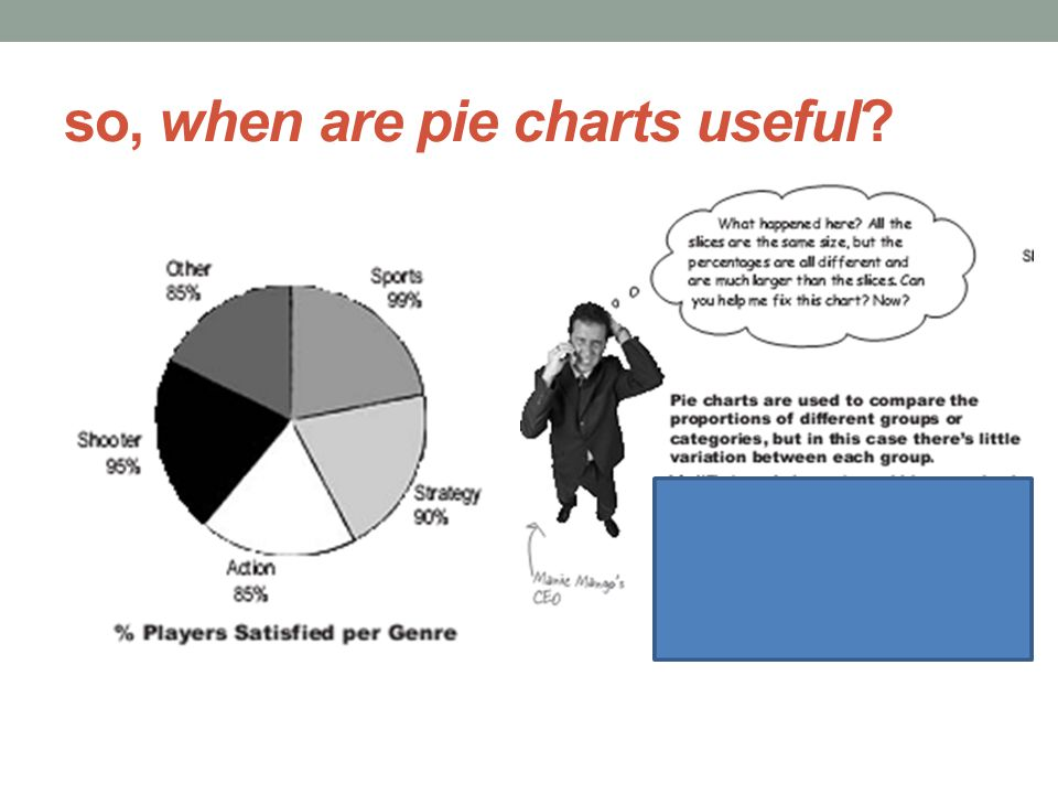 so, when are pie charts useful