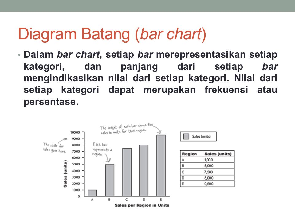 Diagram Batang (bar chart)
