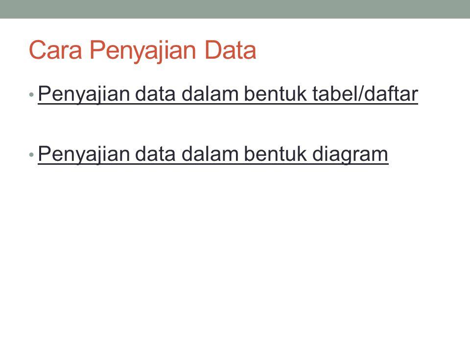 Cara Penyajian Data Penyajian data dalam bentuk tabel/daftar