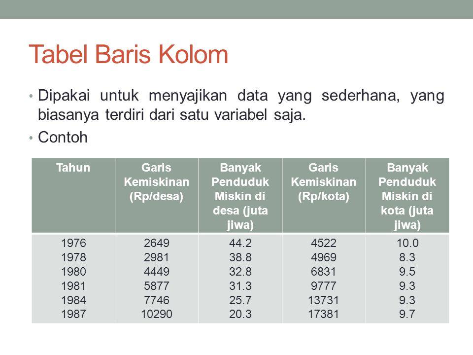 Tabel Baris Kolom Dipakai untuk menyajikan data yang sederhana, yang biasanya terdiri dari satu variabel saja.
