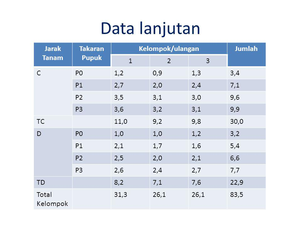 Data lanjutan Jarak Tanam Takaran Pupuk Kelompok/ulangan Jumlah 1 2 3