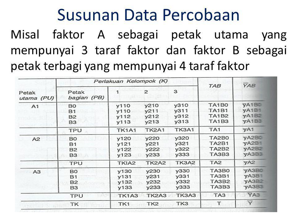 Susunan Data Percobaan