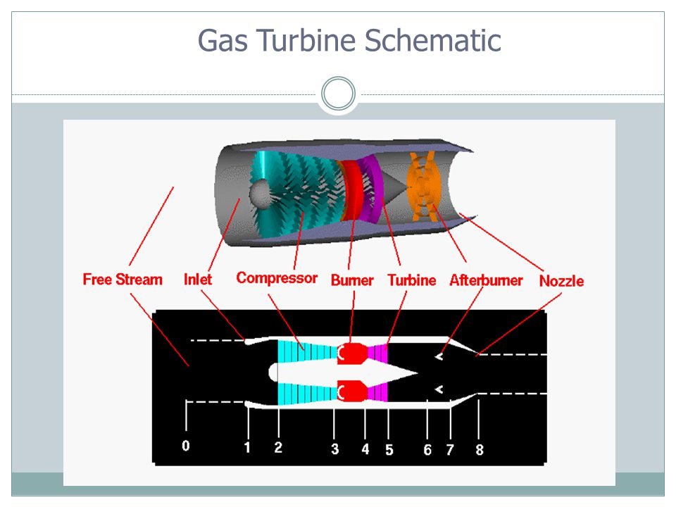 Gas Turbine Schematic