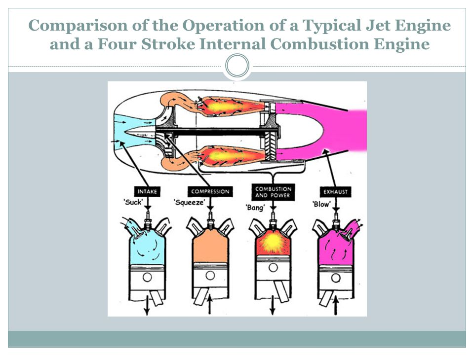 Comparison of the Operation of a Typical Jet Engine and a Four Stroke Internal Combustion Engine