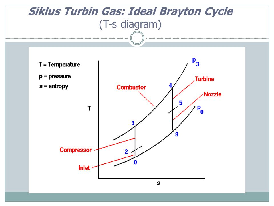 Siklus Turbin Gas: Ideal Brayton Cycle (T-s diagram)