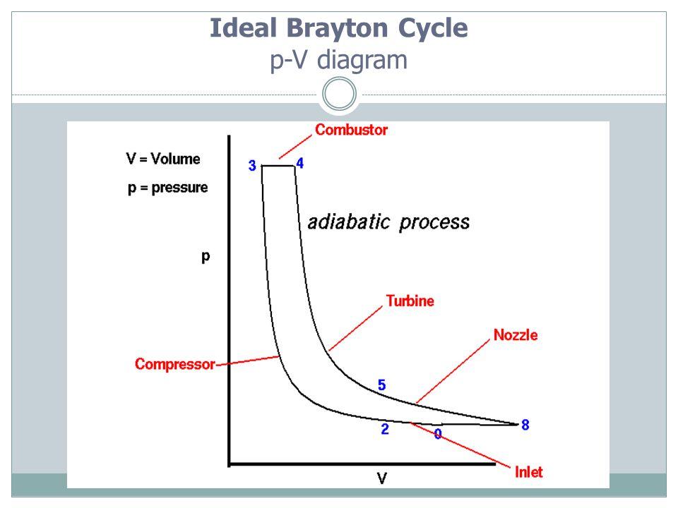 Ideal Brayton Cycle p-V diagram