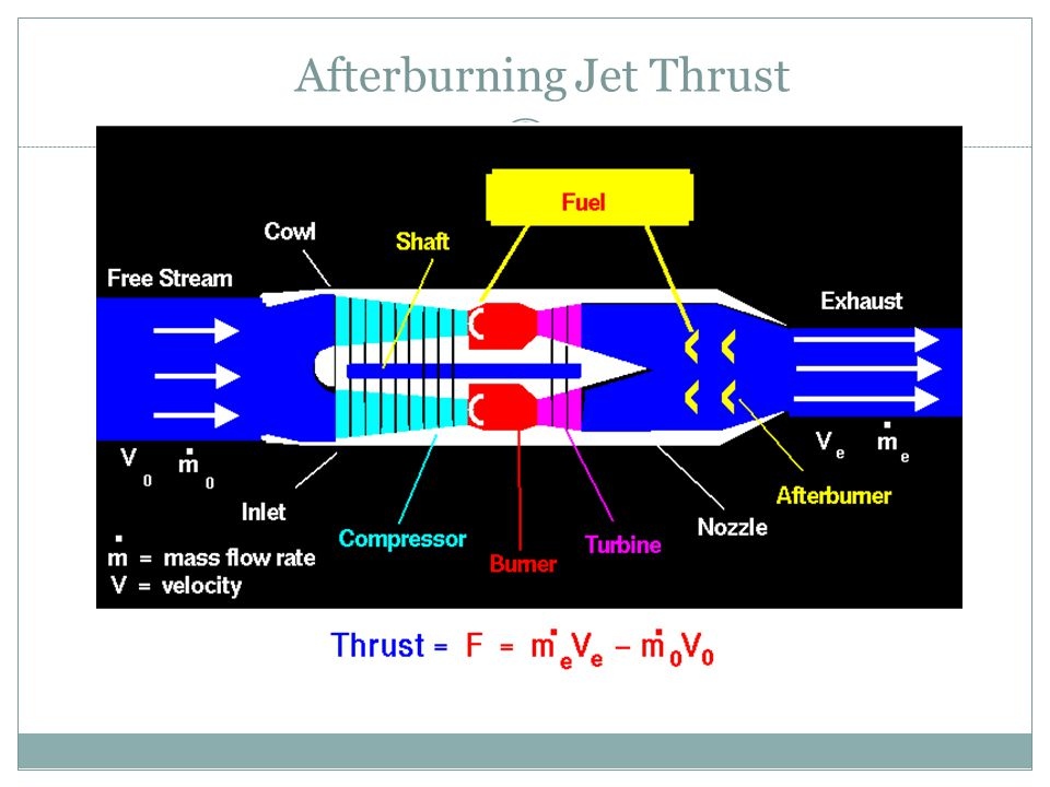 Afterburning Jet Thrust