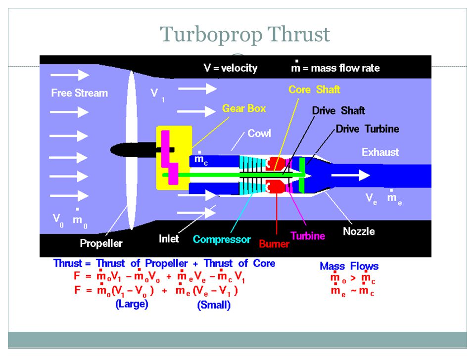 Turboprop Thrust